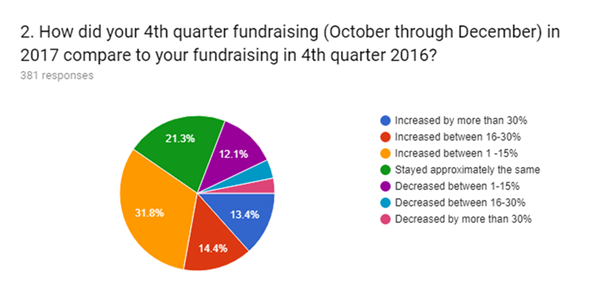 4th quarter fundraising