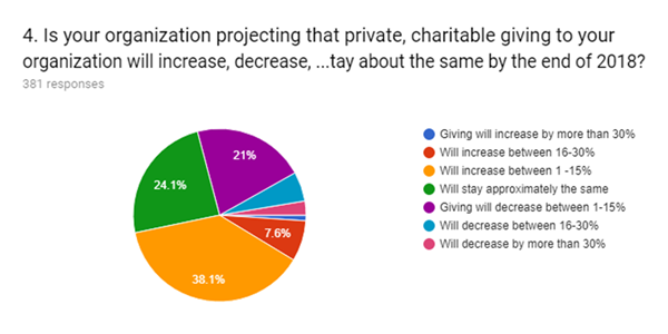 charitable giving to your organization