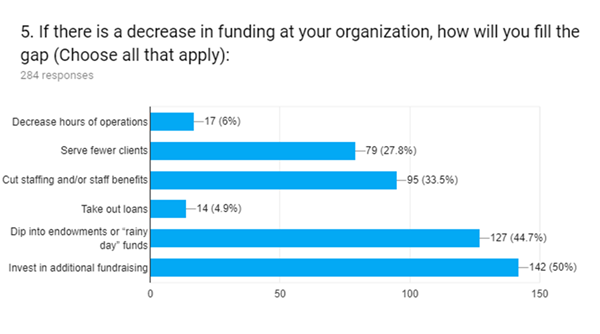 Decrease in funding at organization graph