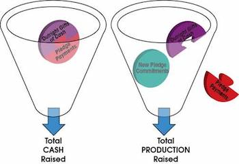 Cash Production Funnel-2