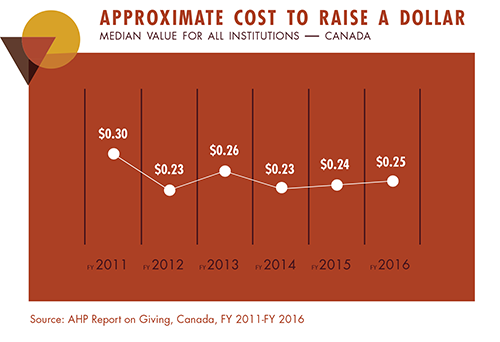 FY16 Cost to Raise a Dollar Canada