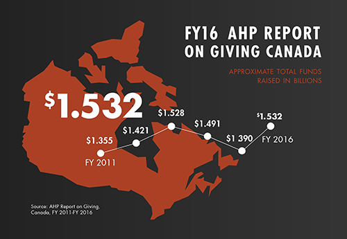 FY16 ROG Total Funds Raised Canada
