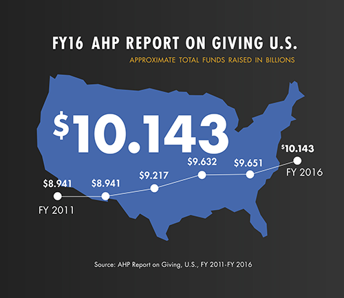 FY16 ROG Total Funds Raised US
